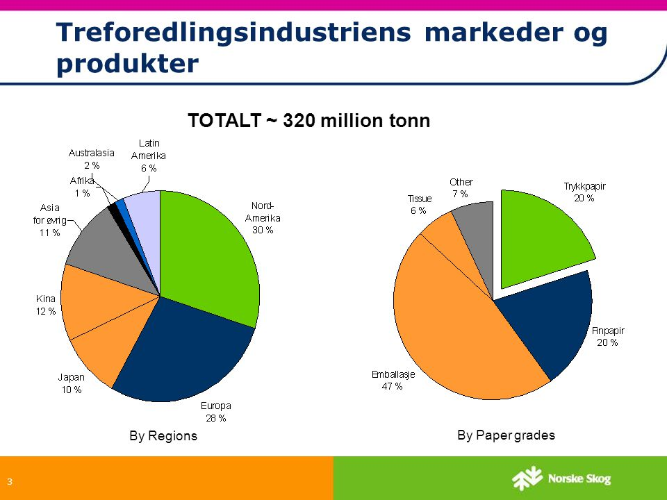 3 By Regions By Paper grades Treforedlingsindustriens markeder og produkter TOTALT ~ 320 million tonn