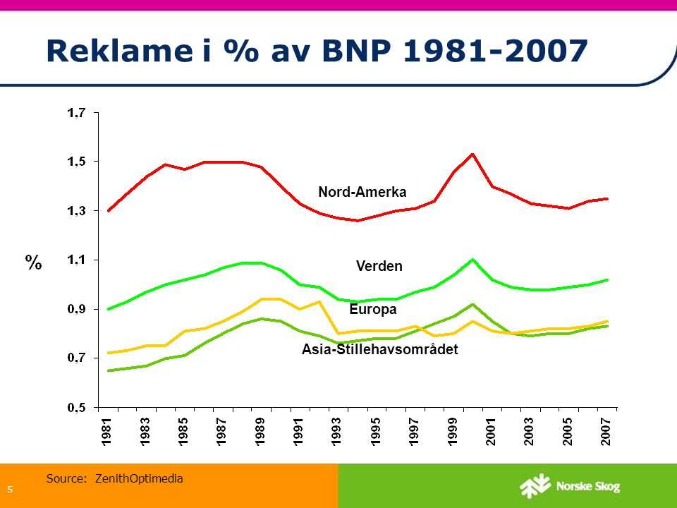 5 Reklame i % av BNP 1981-2007 Source: ZenithOptimedia Nord-Amerka Verden Europa Asia-Stillehavsområdet