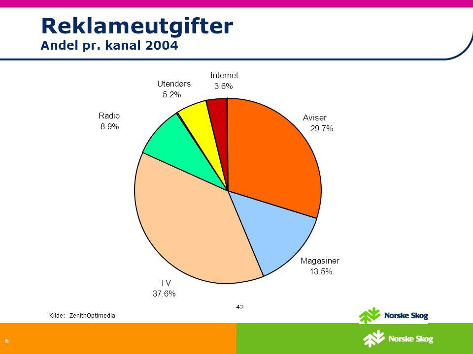 6 42 Kilde: ZenithOptimedia Magasiner 13.5% Internet 3.6% Aviser 29.7% TV 37.6% Radio 8.9% Utendørs 5.2% Reklameutgifter Andel pr. kanal 2004
