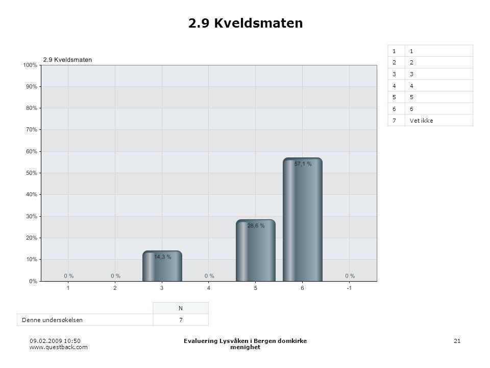 09.02.2009 10:50 www.questback.com Evaluering Lysvåken i Bergen domkirke menighet 21 2.9 Kveldsmaten 11 22 33 44 55 66 7Vet ikke N Denne undersøkelsen7