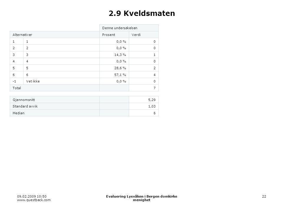 09.02.2009 10:50 www.questback.com Evaluering Lysvåken i Bergen domkirke menighet 22 2.9 Kveldsmaten Denne undersøkelsen AlternativerProsentVerdi 110,0 %0 22 0 3314,3 %1 440,0 %0 5528,6 %2 6657,1 %4 Vet ikke0,0 %0 Total 7 Gjennomsnitt 5,29 Standard avvik 1,03 Median 6