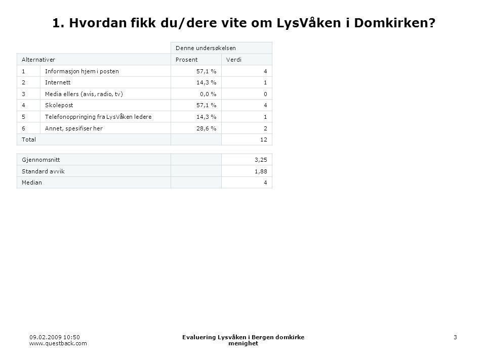 09.02.2009 10:50 www.questback.com Evaluering Lysvåken i Bergen domkirke menighet 14 2.5 Skattejakten Denne undersøkelsen AlternativerProsentVerdi 110,0 %0 22 0 33 0 4414,3 %1 5557,1 %4 6628,6 %2 Vet ikke0,0 %0 Total 7 Gjennomsnitt 5,14 Standard avvik 0,64 Median 5