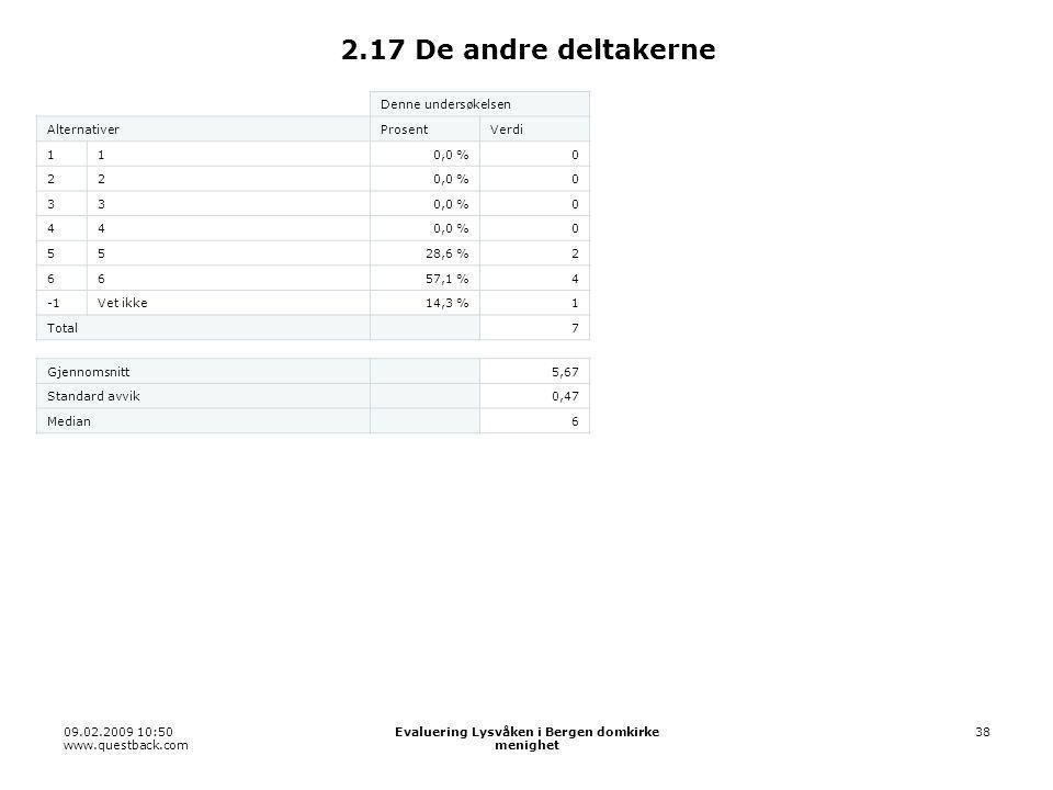 09.02.2009 10:50 www.questback.com Evaluering Lysvåken i Bergen domkirke menighet 38 2.17 De andre deltakerne Denne undersøkelsen AlternativerProsentVerdi 110,0 %0 22 0 33 0 44 0 5528,6 %2 6657,1 %4 Vet ikke14,3 %1 Total 7 Gjennomsnitt 5,67 Standard avvik 0,47 Median 6