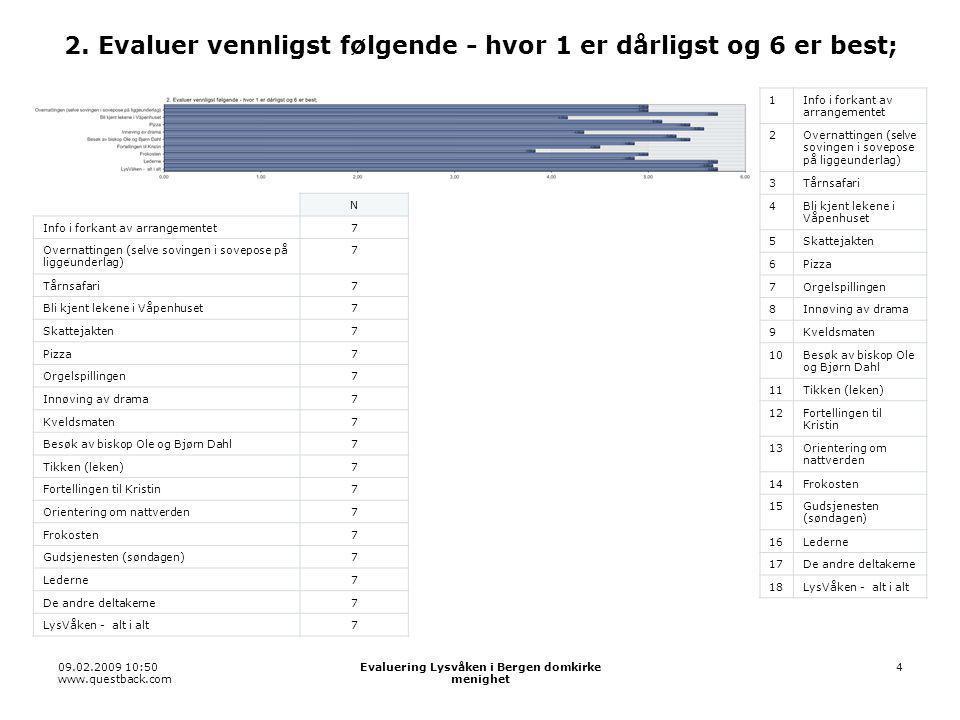 09.02.2009 10:50 www.questback.com Evaluering Lysvåken i Bergen domkirke menighet 15 2.6 Pizza 11 22 33 44 55 66 7Vet ikke N Denne undersøkelsen7