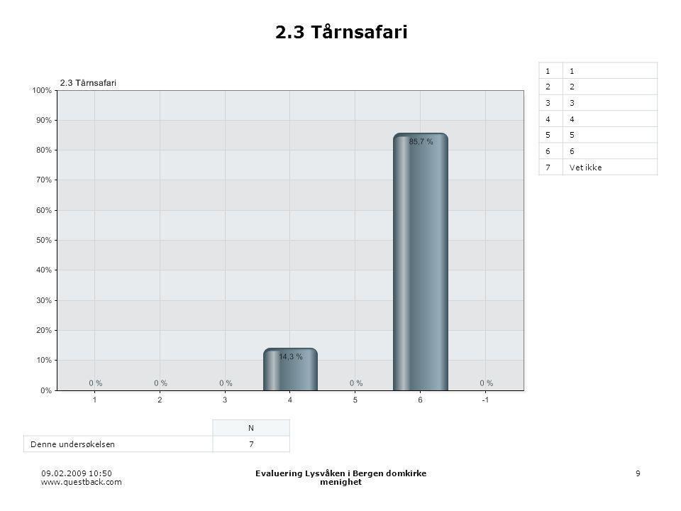 09.02.2009 10:50 www.questback.com Evaluering Lysvåken i Bergen domkirke menighet 10 2.3 Tårnsafari Denne undersøkelsen AlternativerProsentVerdi 110,0 %0 22 0 33 0 4414,3 %1 550,0 %0 6685,7 %6 Vet ikke0,0 %0 Total 7 Gjennomsnitt 5,71 Standard avvik 0,70 Median 6