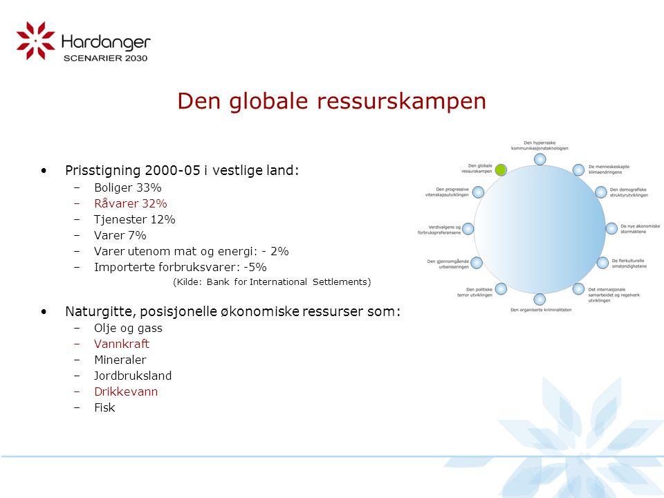 Den globale ressurskampen •Prisstigning 2000-05 i vestlige land: –Boliger 33% –Råvarer 32% –Tjenester 12% –Varer 7% –Varer utenom mat og energi: - 2% –Importerte forbruksvarer: -5% (Kilde: Bank for International Settlements) •Naturgitte, posisjonelle økonomiske ressurser som: –Olje og gass –Vannkraft –Mineraler –Jordbruksland –Drikkevann –Fisk