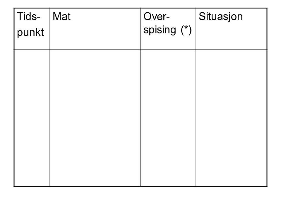 Tids- punkt MatOver- spising (*) Situasjon