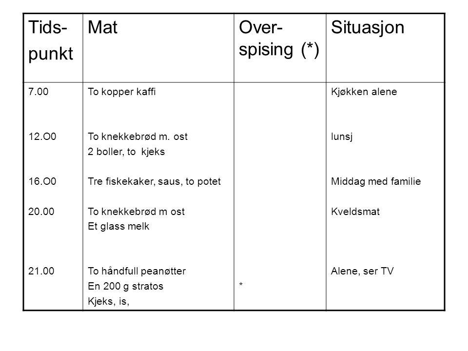 Tids- punkt MatOver- spising (*) Situasjon 7.00 12.O0 16.O0 20.00 21.00 To kopper kaffi To knekkebrød m. ost 2 boller, to kjeks Tre fiskekaker, saus,