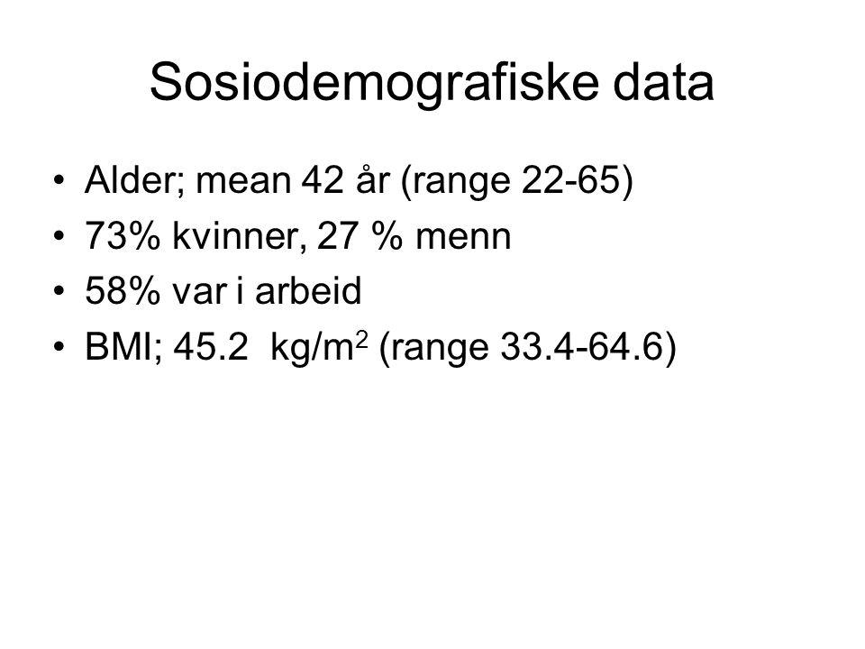 Sosiodemografiske data •Alder; mean 42 år (range 22-65) •73% kvinner, 27 % menn •58% var i arbeid •BMI; 45.2 kg/m 2 (range 33.4-64.6)