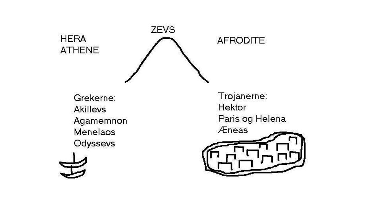 Tragisk livsfølelse Et uavklart forhold mellom Zevs' vilje og skjebnen (Moira) Tragediesjangeren Aiskylos, Sofokles og Evripides