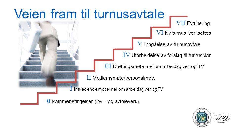 I Innledende møte mellom arbeidsgiver og TV II Medlemsmøte/personalmøte III Drøftingsmøte mellom arbeidsgiver og TV IV Utarbeidelse av forslag til tur