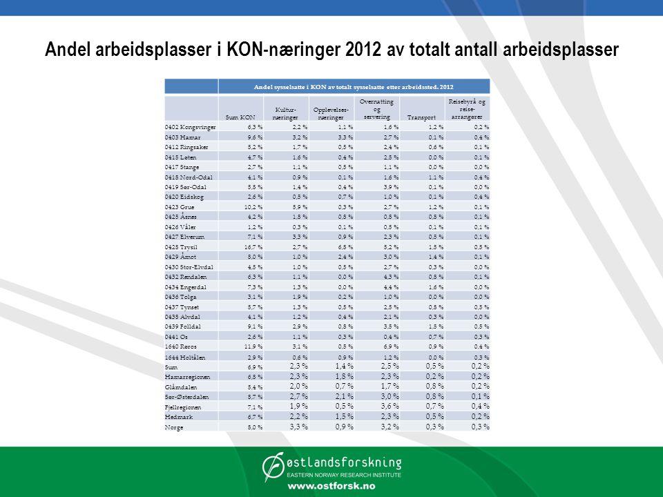 Andel arbeidsplasser i KON-næringer 2012 av totalt antall arbeidsplasser Andel sysselsatte i KON av totalt sysselsatte etter arbeidssted.