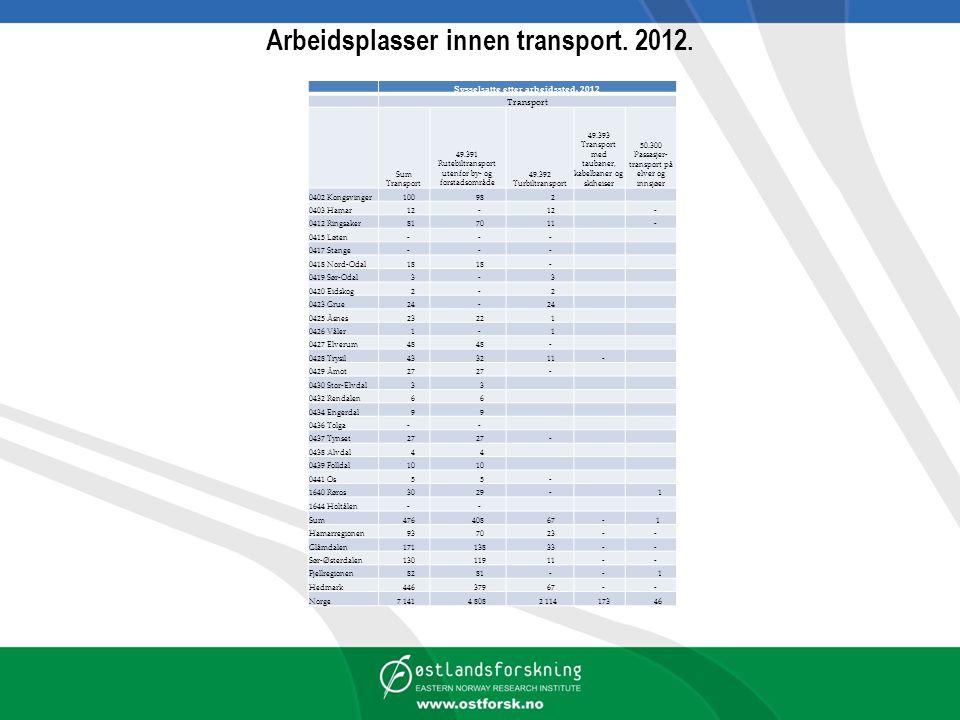 Arbeidsplasser innen transport.2012. Sysselsatte etter arbeidssted.