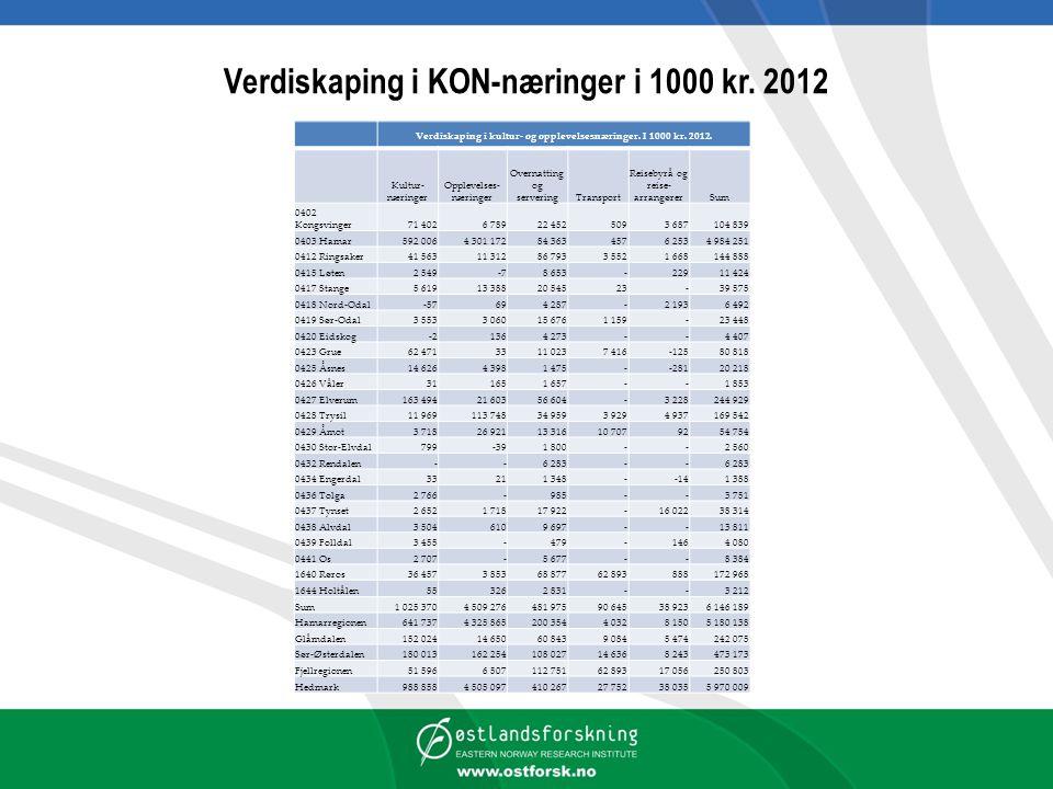 Verdiskaping i KON-næringer i 1000 kr.2012 Verdiskaping i kultur- og opplevelsesnæringer.