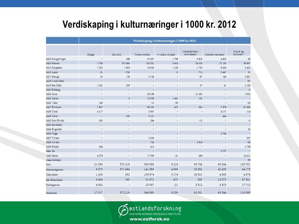 Verdiskaping i kulturnæringer i 1000 kr.2012 Verdiskaping i kulturnæringer.