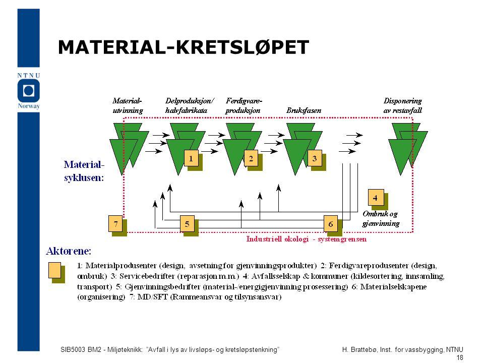 """SIB5003 BM2 - Miljøteknikk: """"Avfall i lys av livsløps- og kretsløpstenkning""""H. Brattebø, Inst. for vassbygging, NTNU 18 MATERIAL-KRETSLØPET"""