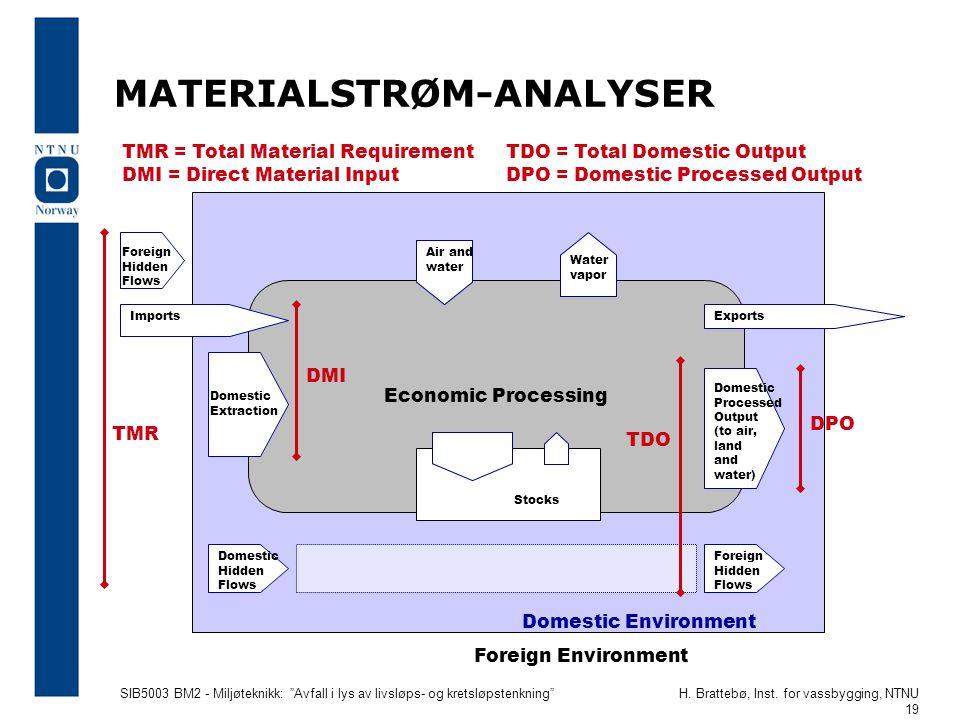 """SIB5003 BM2 - Miljøteknikk: """"Avfall i lys av livsløps- og kretsløpstenkning""""H. Brattebø, Inst. for vassbygging, NTNU 19 MATERIALSTRØM-ANALYSER Economi"""