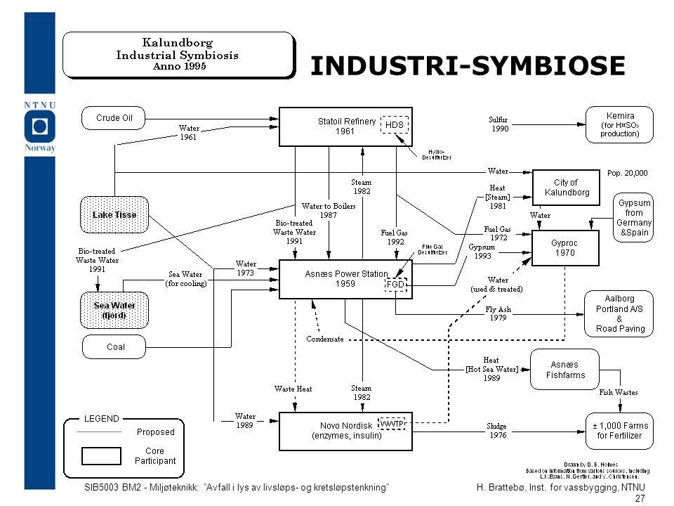 """SIB5003 BM2 - Miljøteknikk: """"Avfall i lys av livsløps- og kretsløpstenkning""""H. Brattebø, Inst. for vassbygging, NTNU 27 INDUSTRI-SYMBIOSE"""