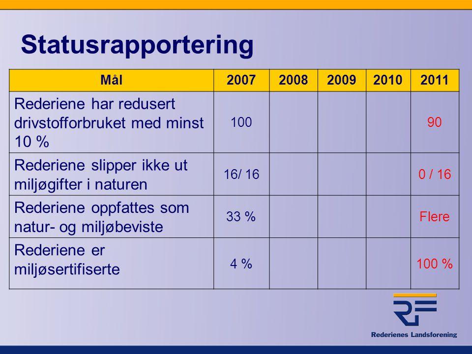 Statusrapportering Mål20072008200920102011 Rederiene har redusert drivstofforbruket med minst 10 % 10090 Rederiene slipper ikke ut miljøgifter i natur