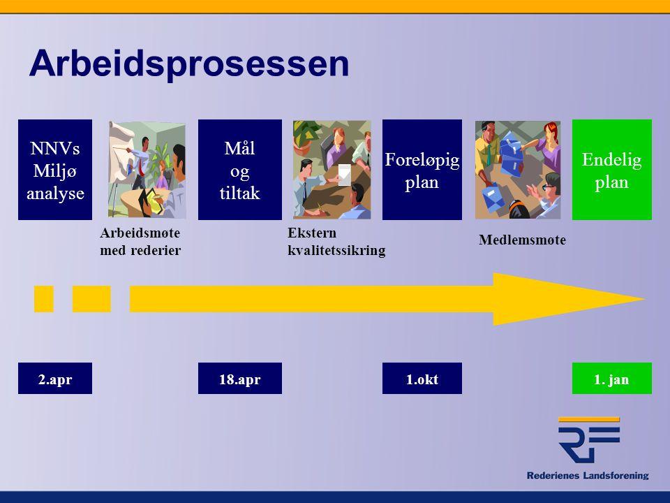 Arbeidsprosessen NNVs Miljø analyse Mål og tiltak Foreløpig plan Endelig plan Arbeidsmøte med rederier Medlemsmøte Ekstern kvalitetssikring 2.apr18.ap