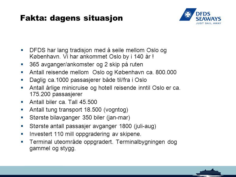 Fakta: dagens situasjon  DFDS har lang tradisjon med å seile mellom Oslo og København. Vi har ankommet Oslo by i 140 år !  365 avganger/ankomster og