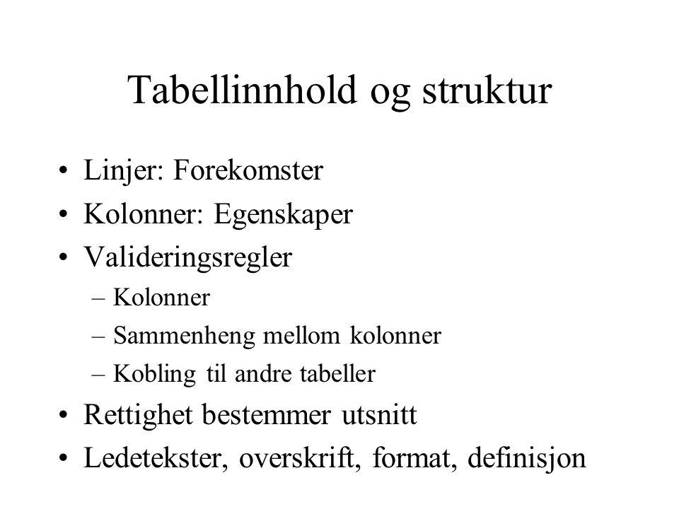 Tabellinnhold og struktur •Linjer: Forekomster •Kolonner: Egenskaper •Valideringsregler –Kolonner –Sammenheng mellom kolonner –Kobling til andre tabeller •Rettighet bestemmer utsnitt •Ledetekster, overskrift, format, definisjon