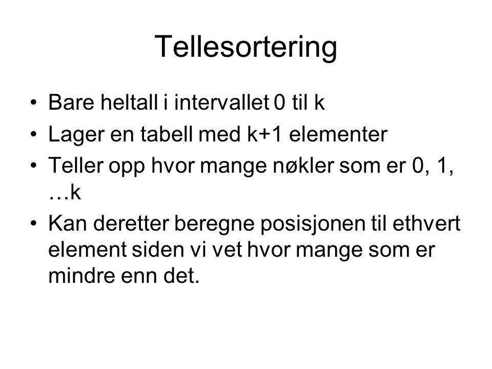 Tellesortering •Bare heltall i intervallet 0 til k •Lager en tabell med k+1 elementer •Teller opp hvor mange nøkler som er 0, 1, …k •Kan deretter bere