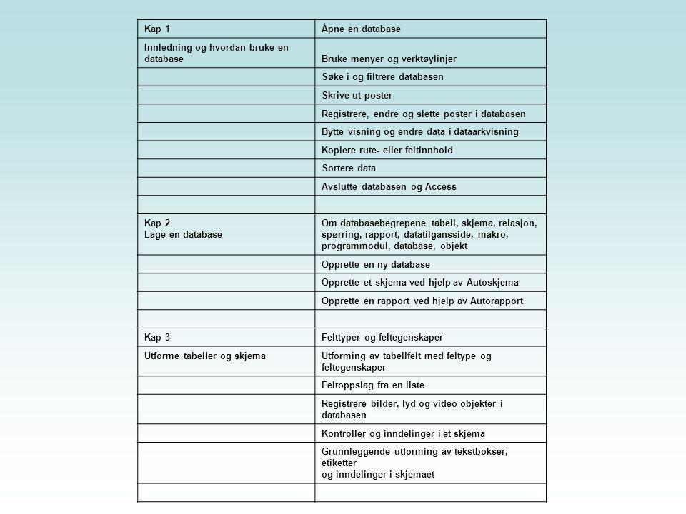 Kap 4 Skjemaer og rapporter Skjema ved hjelp av veiviser: datakilde, utforming, stil og tittel Redigere skjemaet i utformingsvisning Ulike inndelinger i skjemaet Sette inn etiketter Flytte, kopiere og slette kontroller Justere kontrollenes størrelse og plassering Hva en rapport er Ulike rapporter ved hjelp av rapportveiviser Rapporter med ulike oppsett og stiler Gruppere og sortere rapporter Kap 5 Egenskaper, beregninger, spørringer og parametereEndre egenskaper til en kontroll i et skjema Lage en skjemakontroll som beregner Opprette en spørring Gjøre et utvalg av poster i spørringen Lage et felt som beregner i spørringen Bruke parametere som utvalgskriterier i spørringen SQL Kap 6 Tabeller og relasjonerHva er en relasjon Opprette og vedlikeholde relasjoner Definere oppslagsfelter i tabeller Skjema med data fra flere tabeller ved hjelp av skjemaveiviser Spørringer som henter data fra flere tabeller Rapporter med data fra flere tabeller ved hjelp av spørringer