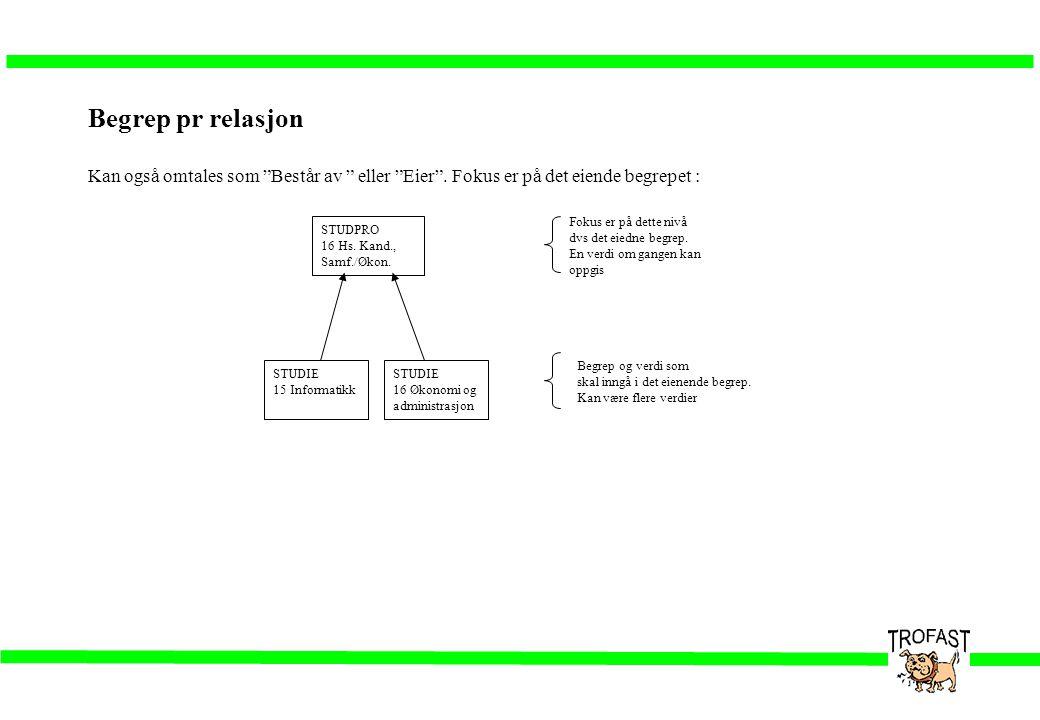 """Begrep pr relasjon Kan også omtales som """"Består av """" eller """"Eier"""". Fokus er på det eiende begrepet : STUDPRO 16 Hs. Kand., Samf./Økon. STUDIE 16 Økono"""