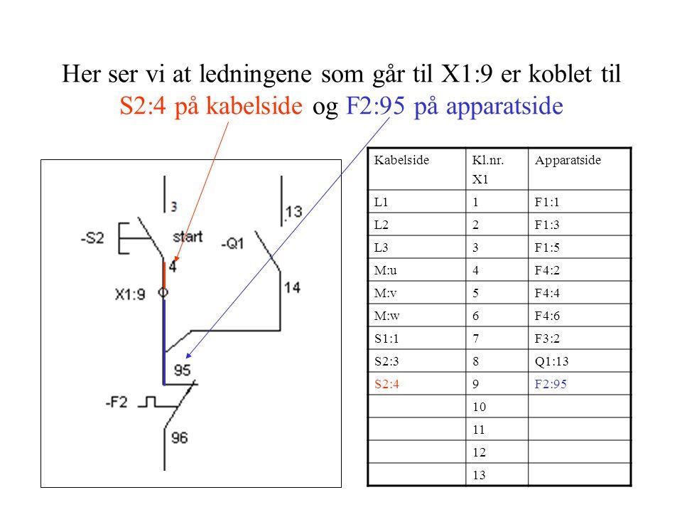 Her ser vi at ledningene som går til X1:9 er koblet til S2:4 på kabelside og F2:95 på apparatside KabelsideKl.nr. X1 Apparatside L11F1:1 L22F1:3 L33F1