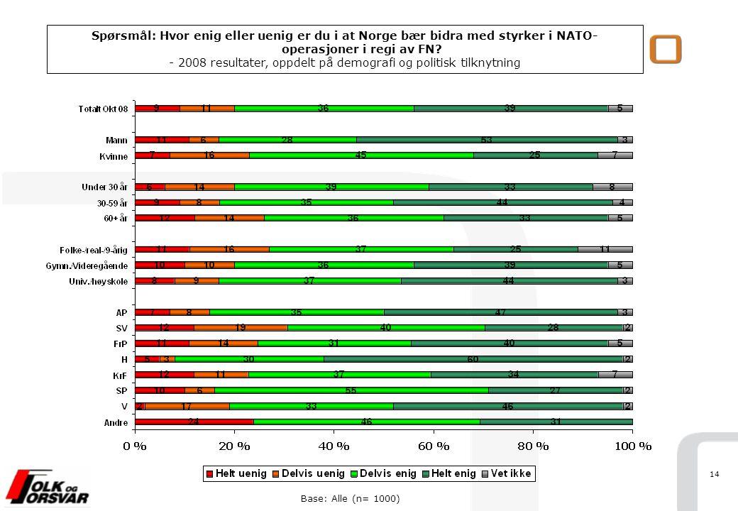 14 Base: Alle (n= 1000) Spørsmål: Hvor enig eller uenig er du i at Norge bær bidra med styrker i NATO- operasjoner i regi av FN? - 2008 resultater, op