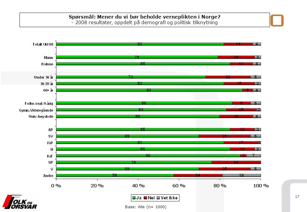 17 Base: Alle (n= 1000) Spørsmål: Mener du vi bør beholde verneplikten i Norge? - 2008 resultater, oppdelt på demografi og politisk tilknytning