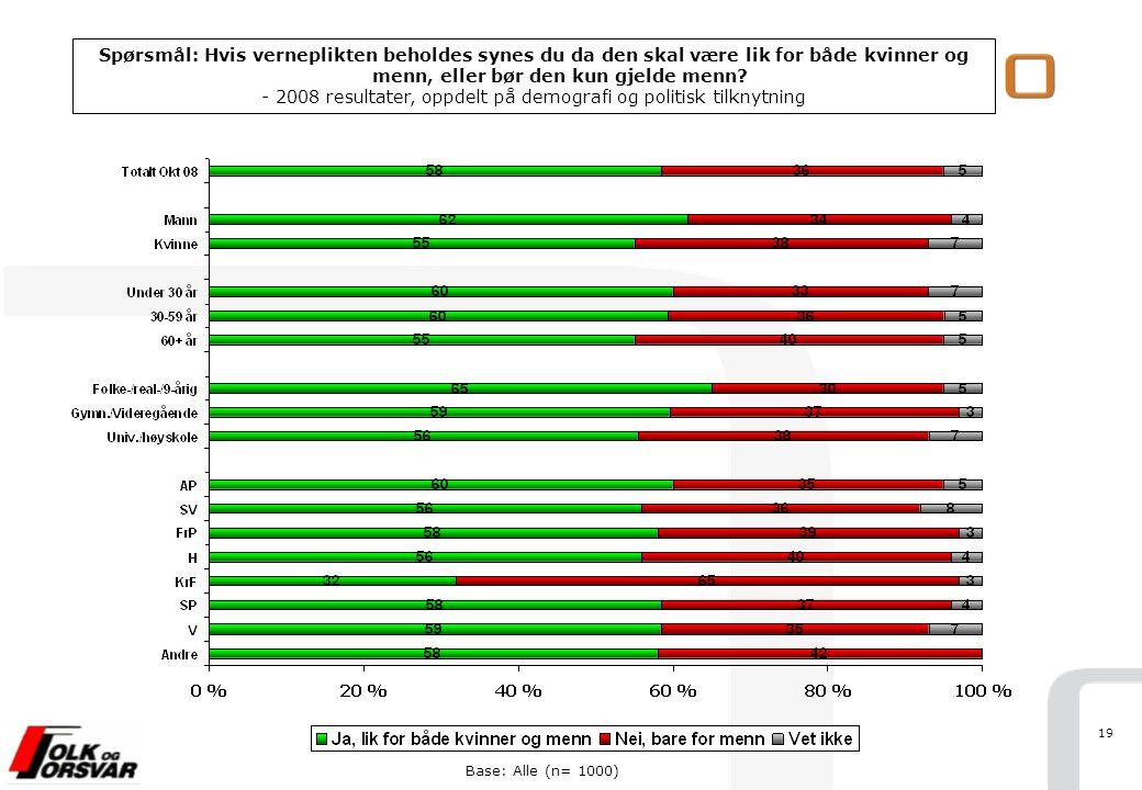 19 Base: Alle (n= 1000) Spørsmål: Hvis verneplikten beholdes synes du da den skal være lik for både kvinner og menn, eller bør den kun gjelde menn? -