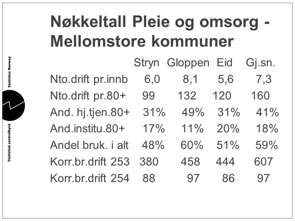 Nøkkeltall Pleie og omsorg - Mellomstore kommuner Stryn Gloppen Eid Gj.sn. Nto.drift pr.innb 6,0 8,1 5,6 7,3 Nto.drift pr.80+ 99 132 120 160 And. hj.t