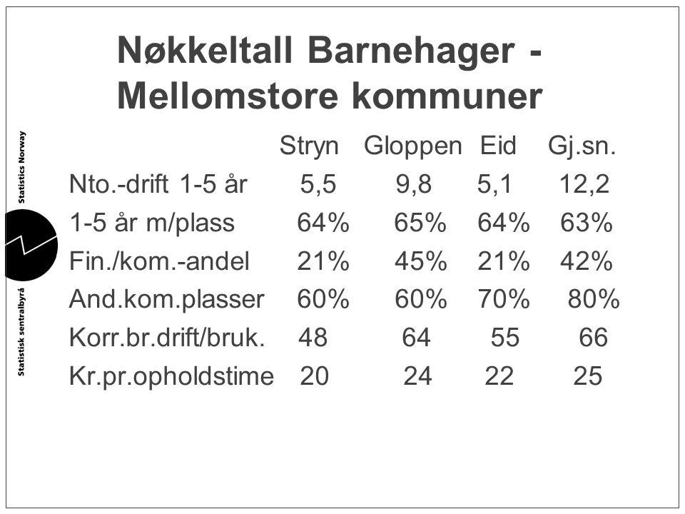Nøkkeltall Barnehager - Mellomstore kommuner Stryn Gloppen Eid Gj.sn. Nto.-drift 1-5 år 5,5 9,8 5,1 12,2 1-5 år m/plass 64% 65% 64% 63% Fin./kom.-ande