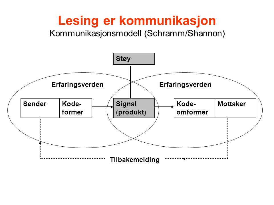 Lesing er kommunikasjon Kommunikasjonsmodell (Schramm/Shannon) SenderKode- former MottakerKode- omformer Signal (produkt) Støy Tilbakemelding Erfaringsverden