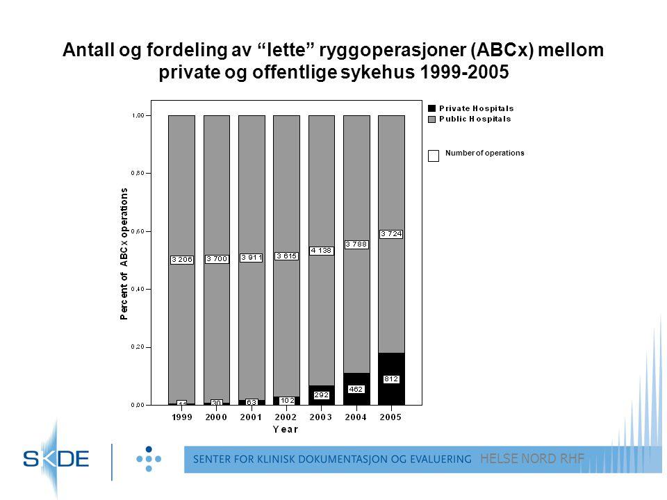 HELSE NORD RHF Antall og fordeling av lette ryggoperasjoner (ABCx) mellom private og offentlige sykehus 1999-2005 Number of operations