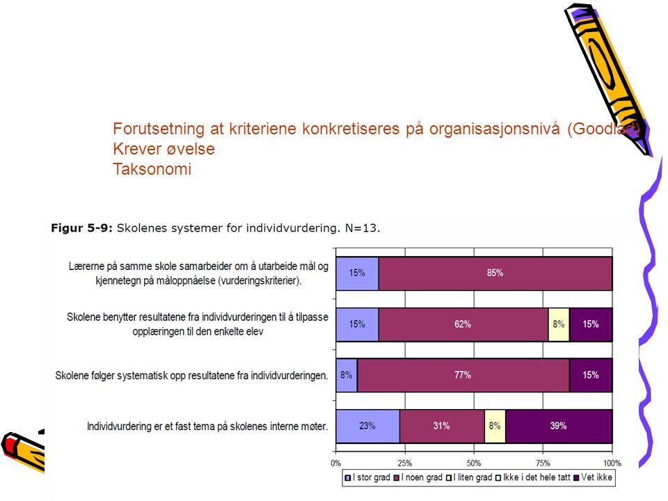 Forutsetning at kriteriene konkretiseres på organisasjonsnivå (Goodlad) Krever øvelse Taksonomi