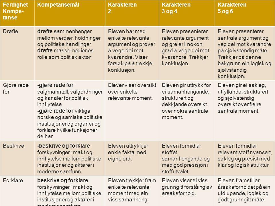 Kva står i vurderingsrettleiinga? Ferdighet Kompe- tanse KompetansemålKarakteren 2 Karakteren 3 og 4 Karakteren 5 og 6 Drøftedrøfte sammenhenger mello