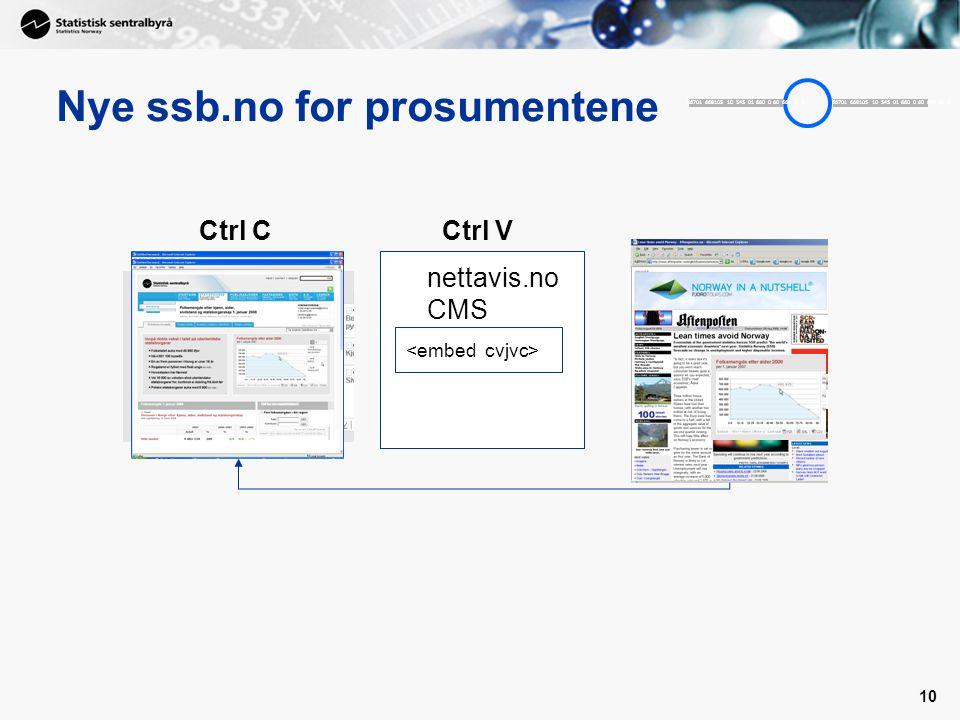10 Nye ssb.no for prosumentene 56701 668105 10 545 01 660 0 60 666 80 6 Ctrl C Ctrl V nettavis.no CMS
