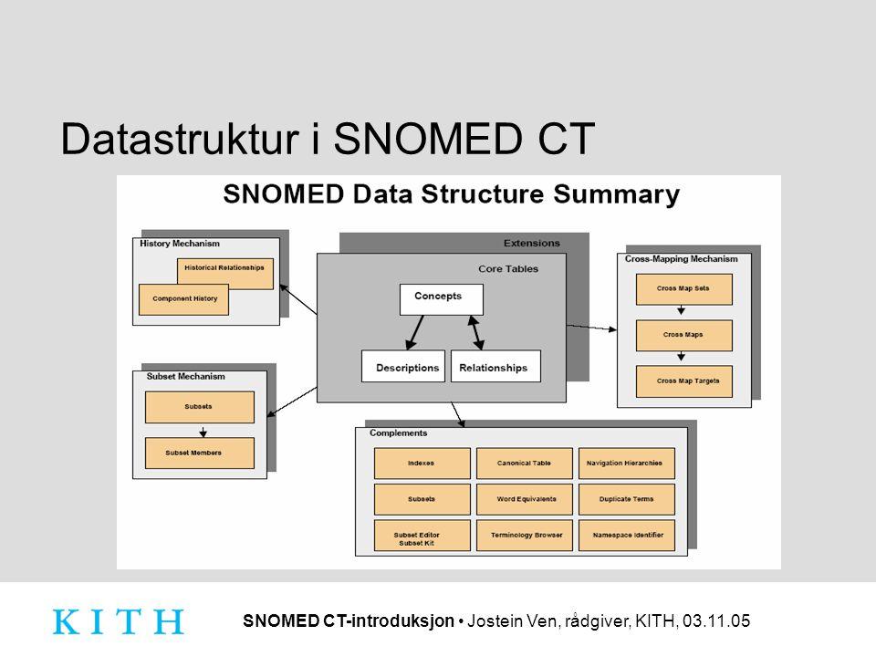 SNOMED CT-introduksjon • Jostein Ven, rådgiver, KITH, 03.11.05 Datastruktur i SNOMED CT