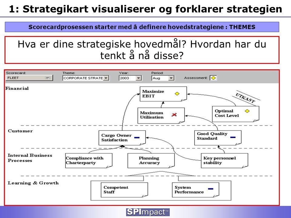 1: Strategikart visualiserer og forklarer strategien Scorecardprosessen starter med å definere hovedstrategiene : THEMES Hva er dine strategiske hoved