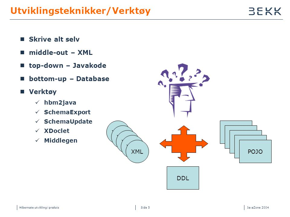 Hibernate utvikling i praksisJavaZone 2004 Side 5 Utviklingsteknikker/Verktøy  Skrive alt selv  middle-out – XML  top-down – Javakode  bottom-up – Database  Verktøy  hbm2java  SchemaExport  SchemaUpdate  XDoclet  Middlegen POJO XML DDL XML POJO