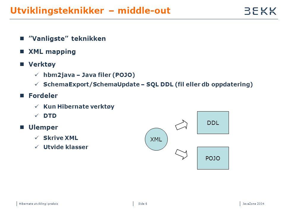 Hibernate utvikling i praksisJavaZone 2004 Side 6 Utviklingsteknikker – middle-out  Vanligste teknikken  XML mapping  Verktøy  hbm2java – Java filer (POJO)  SchemaExport/SchemaUpdate – SQL DDL (fil eller db oppdatering)  Fordeler  Kun Hibernate verktøy  DTD  Ulemper  Skrive XML  Utvide klasser POJO XML DDL
