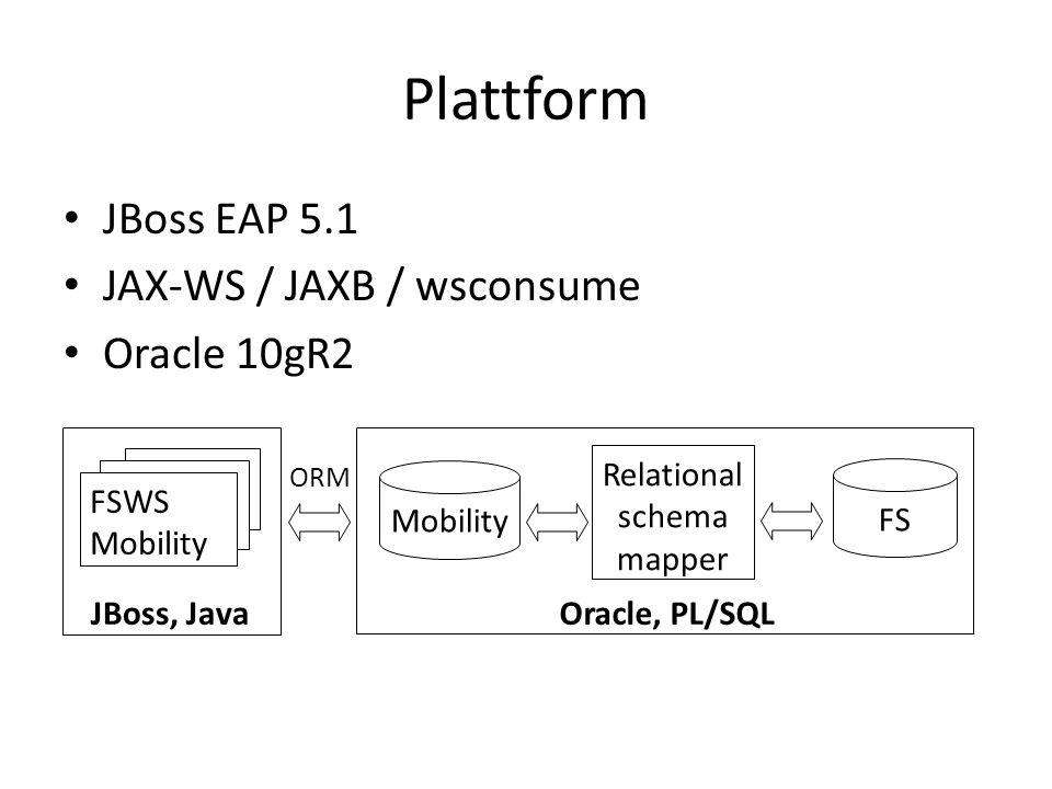 Plattform • JBoss EAP 5.1 • JAX-WS / JAXB / wsconsume • Oracle 10gR2 Relational schema mapper Oracle, PL/SQLJBoss, Java Mobility FS FSWS Mobility ORM