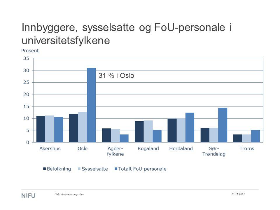 Innbyggere, sysselsatte og FoU-personale i universitetsfylkene 18.11.2011Oslo i Indikatorrapporten 31 % i Oslo