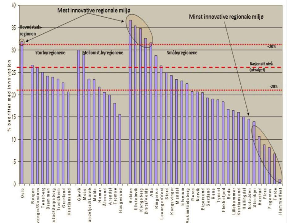 18.11.2011Oslo i Indikatorrapporten