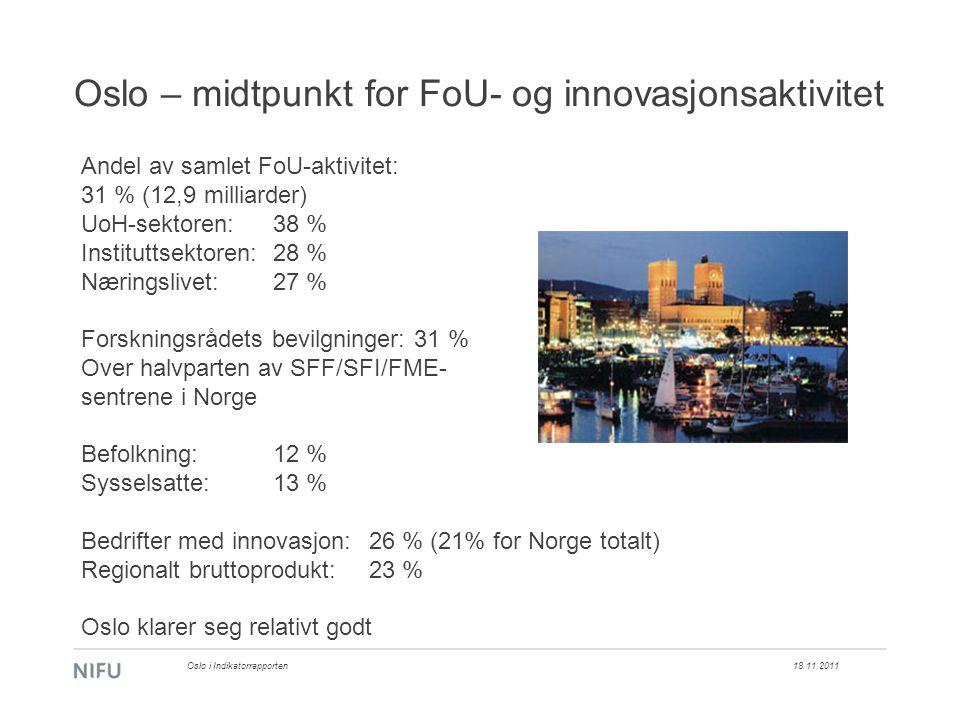Oslo – midtpunkt for FoU- og innovasjonsaktivitet 18.11.2011Oslo i Indikatorrapporten Andel av samlet FoU-aktivitet: 31 % (12,9 milliarder) UoH-sektoren:38 % Instituttsektoren:28 % Næringslivet:27 % Forskningsrådets bevilgninger: 31 % Over halvparten av SFF/SFI/FME- sentrene i Norge Befolkning: 12 % Sysselsatte: 13 % Bedrifter med innovasjon: 26 % (21% for Norge totalt) Regionalt bruttoprodukt: 23 % Oslo klarer seg relativt godt