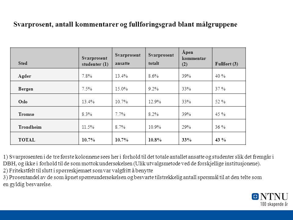 Svarprosent, antall kommentarer og fullføringsgrad blant målgruppene Sted Svarprosent studenter (1) Svarprosent ansatte Svarprosent totalt Åpen kommentar (2)Fullført (3) Agder7.8%13.4%8.6%39%40 % Bergen7.5%15.0%9.2%33%37 % Oslo13.4%10.7%12.9%33%52 % Tromsø8.3%7.7%8.2%39%45 % Trondheim11.5%8.7%10.9%29%36 % TOTAL10.7% 10.8%33%43 % 1) Svarprosenten i de tre første kolonnene sees her i forhold til det totale antallet ansatte og studenter slik det fremgår i DBH, og ikke i forhold til de som mottok undersøkelsen (Ulik utvalgsmetode ved de forskjellige institusjonene).