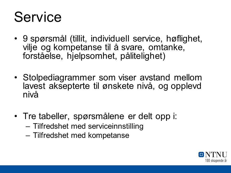 Service •9 spørsmål (tillit, individuell service, høflighet, vilje og kompetanse til å svare, omtanke, forståelse, hjelpsomhet, pålitelighet) •Stolped